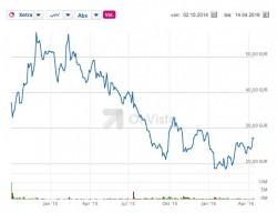 Die leichte Erholung des Aktienkurses von Rocket Internet in den vergangenen Monaten wurde durch die jetzt vorgelegten Bilanzzahlen für 2015 zum Teil wieder zunichte gemacht (Screenshot: silicon.de bei Onvista)