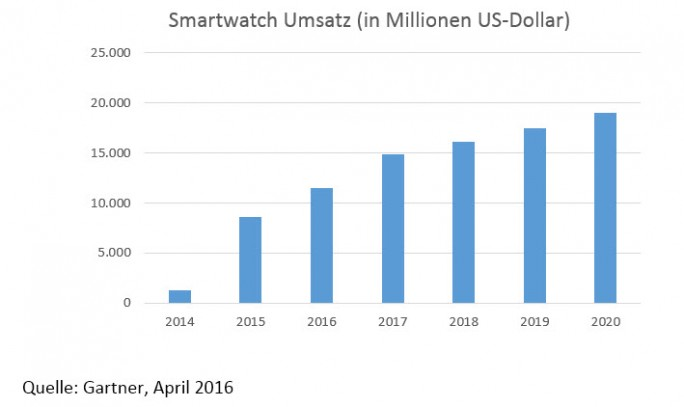 Smartwatch Umsatz in Millionen US-Dollar (Bild: Gartner)
