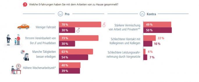 "(Bild: <a href=""http://www.bmas.de/SharedDocs/Downloads/DE/PDF-Publikationen/a873.pdf?__blob=publicationFile&v=2"" target=""_blank"">Studie ""Mobiles und entgrenztes Arbeiten""</a> des Bundesministeriums für Arbeit)"