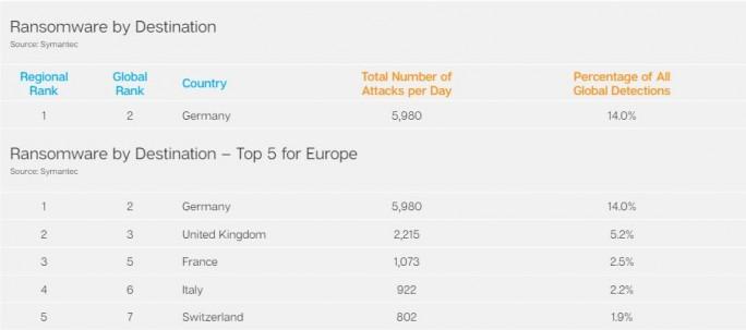 Deutschland ist weltweit das zweitgrößte Ziel für Erpresser-Software (Bild: Symantec).