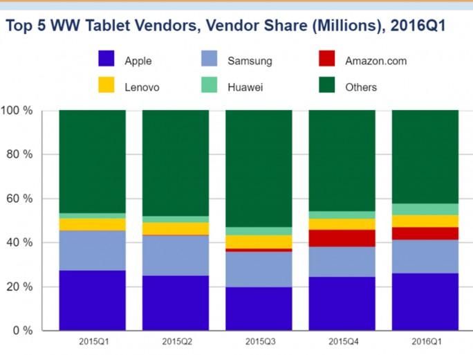 Entwicklung Tabletmarkt 2016 (Grafik: IDC)