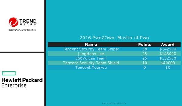 """Alleine beim <a href=""""http://www.silicon.de/41622037/hacker-demonstrieren-beim-pw2own-15-zero-day-luecken-in-safari-flash-player-chrome-windows-10/"""" target=""""_extern"""">Pwn2Own 2016</a> im März zahlten die Veranstalter Trend Micro und HPE beispielsweise Prämien in Höhe von 460.000 Dollar für die Präsentationen neuer Schwachstellen (Bild: Trend Micro/Steve Povolny)"""