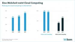 2015 haben sich vor allem kleine und mittelständische Unternehmen für die Nutzung von Cloud-Technologien entschieden. Bei größeren Organisationen sei dagegen laut  Bitkom Research nur sehr geringes Wachstum zu beoachten. (Bild: Bitkom Research)