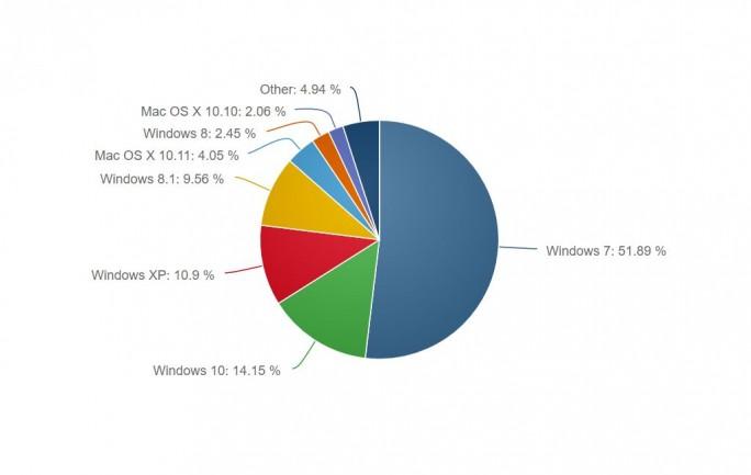 Marktanteile Betriebssysteem laut NetApplications im März 2016 (Screenshot: silicon.de).
