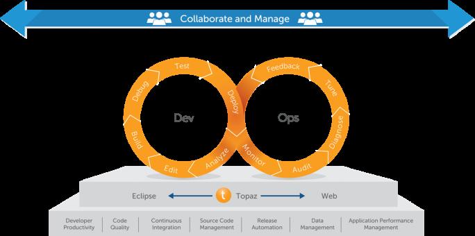 Entsprechend agile Tools sollen die Entwicklung von Mainframe-Anwendungen beschleunigen. (Bild: Compuware)