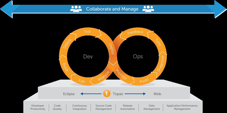Ziele von DevOps (Bild: Compuware)