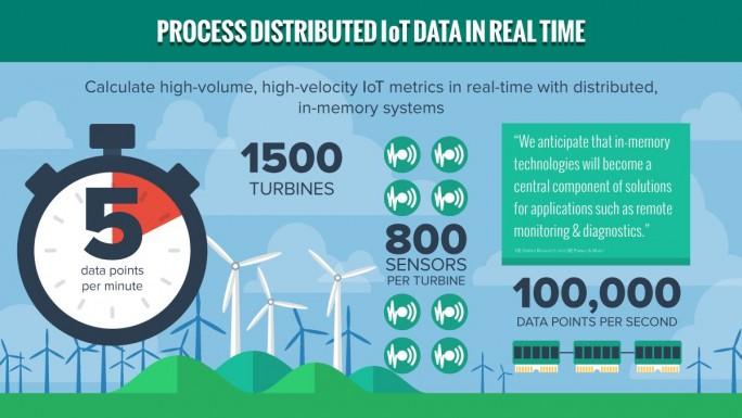 Ein Bereich, bei dem Pivotal traditionellen Firmen  mit seinen Angeboten auf dem Weg zum Internet der Dinge, Software-basierenden Geschäftsmodeleln und der Nutzung von Big Data helfen kann, ist die Nutzbarmachung regenerativer Energien (Grafik: Pivotal).