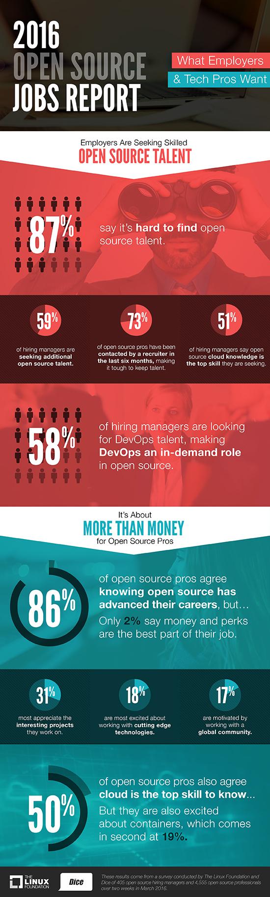 Wachsende Nachfrage nach Open Source Experten. (Bild: Linux Foundation)