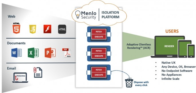 Menlo-security-isolation platform (Grafik: Menlo Security)