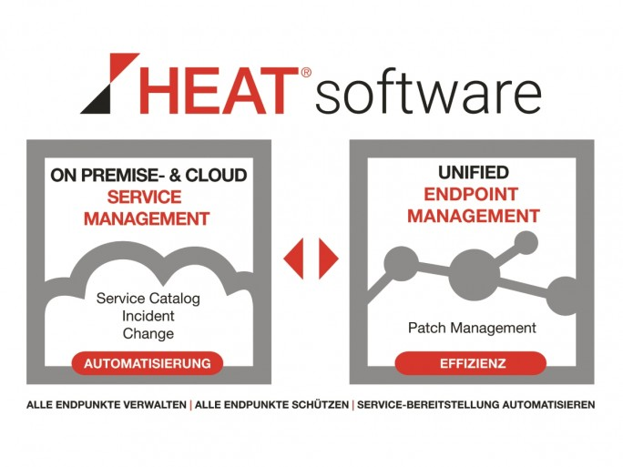 Service Management and UEM (Grafik: HEAT Software)