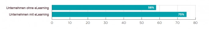 Prozentuale Fixrate der Schwachstellen ohne und mit eLearning in Unternehmen (Bild: Veracode)