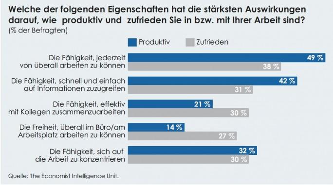 Auswirkungen einer guten oder weniger guten Mobilstrategie auf die Produktivität der Mitarbeiter (Grafik: Economist Intelligence Unit).
