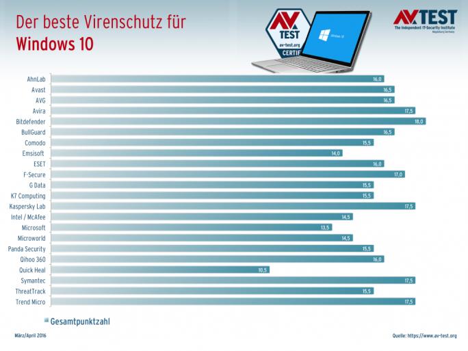 Security-Software für Windows 10: AV-Test legt Ergebnisse vor (Grafik: AV-Test)