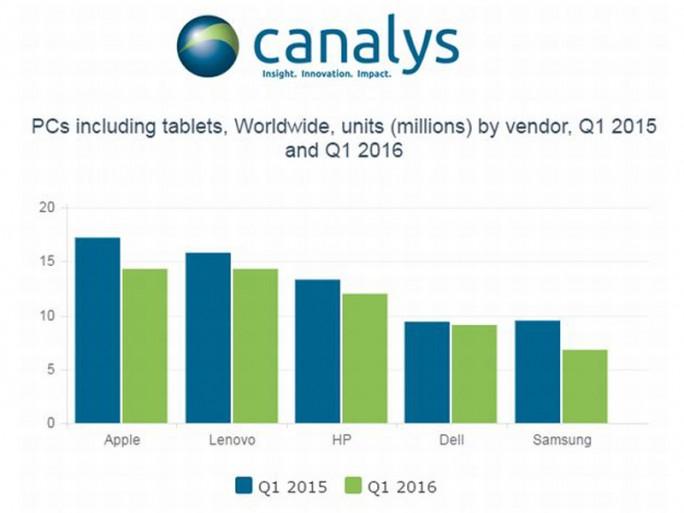 PC-Markt im ersten Quartal 2016, Top-Fünf-Hersteller nach Zahlen von Canalys (Grafik: Canalys)
