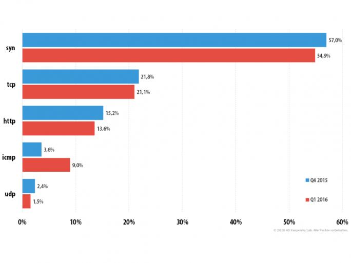 Verteilung der DDoS-Attacken nach Typ im Frühjahr 2016  (Grafik: Kaspersky Lab)