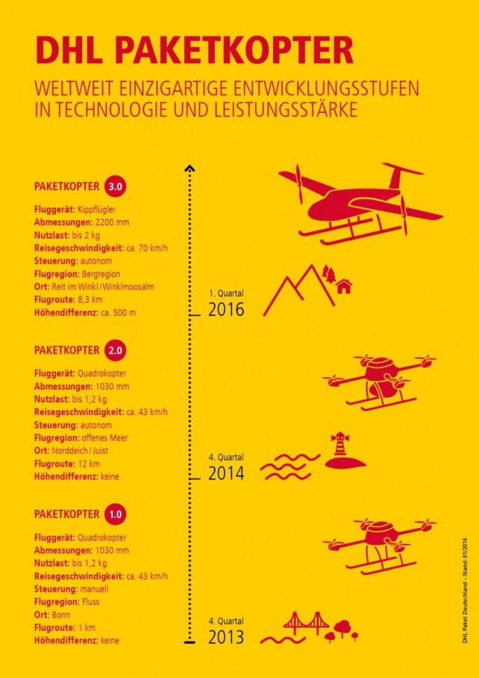 Überblick über die Entwicklung des DHL Paketkopters (Grafik: DHL)