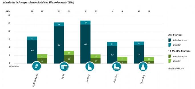 Dem Deutschen Startup Monitor zufolge ist die durchschnittliche Anzahl an Beschäftigten in Start-ups in Hamburg und Berlin am höchsten (Grafik: DSM).