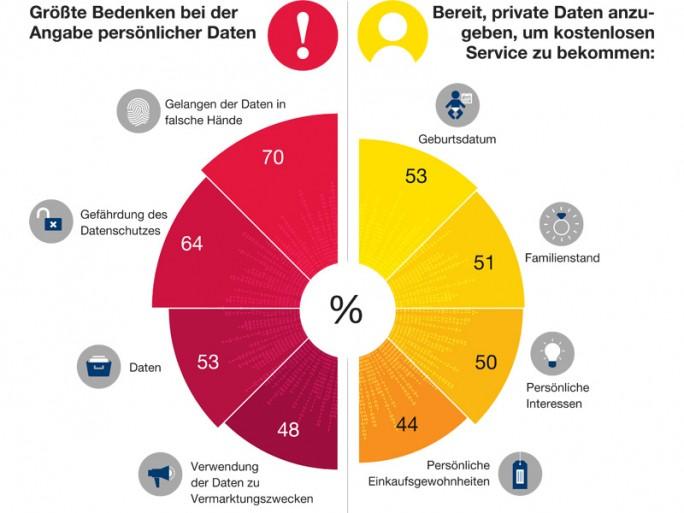 EMEA-Studie zur Haltung der Verbraucher bezüglich der privaten Datennutzung und des Datenschutzes (Bild: F5 Networks).(Bild: F5)