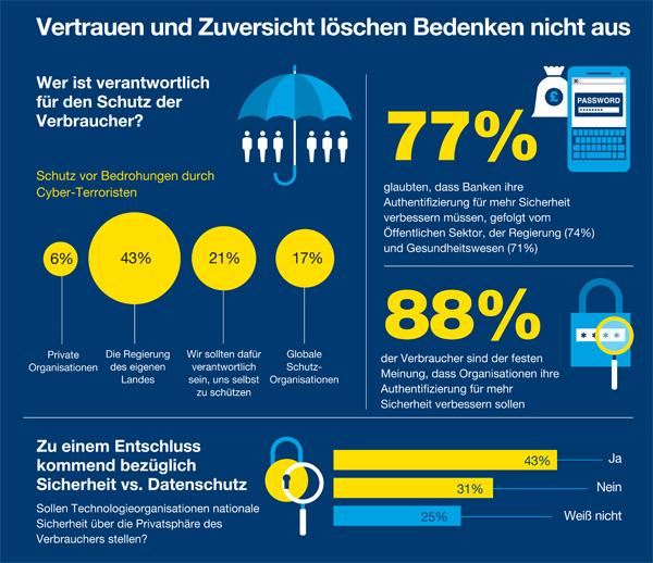 EMEA-Studie zur Haltung der Verbraucher bezüglich der privaten Datennutzung und des Datenschutzes (Bild: F5 Networks)