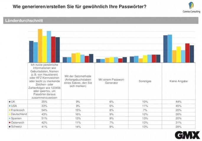Deutsche Nutzer sind zwar im europäischen Vergleich relativ sorgsam beim Erstellen ihrer Passwörter, haben aber dennoch immer noch erhebliche Defizite (Grafik: GMX).
