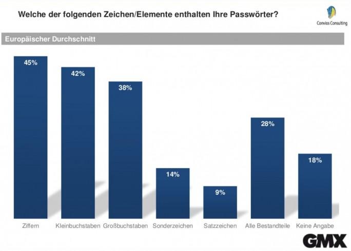 In Passwörtern europäischer Nutzer enthaltene Elemente und Zeichen (Grafik: GMX).