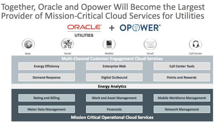 Oracle will Opower in seine Utilities-Sparte integrieren (Grafik: Oracle).