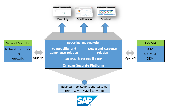 Die Architektur der Onapsis Security Platform. (Bild: Onapsis)