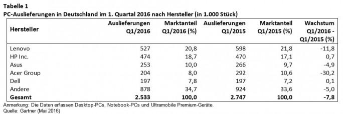 PC-Auslieferungen in Deutschland im 1. Quartal 2016 nach Hersteller (in 1.000 Stück) (Bild: Gartner).
