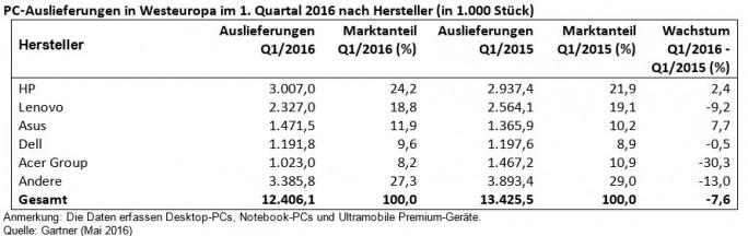 PC-Auslieferungen in Westeuropa im 1. Quartal 2016 nach Hersteller (in 1.000 Stück) (Bild: Gartner).