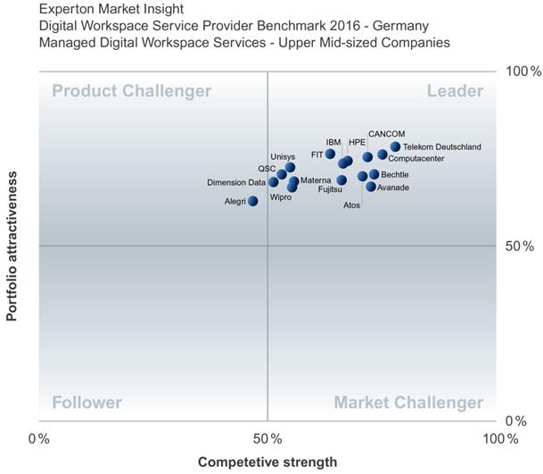 """Quadrant für Managed Digital Workspace Services im gehobenen Mittelstand. Das Ergebnis eines jeden Benchmark-Prozess ist eine Studie, die als Grundlage die Bewertungen einzelner Kategorien des Oberthemas voraussetzt (sogenannte """"Experton Group Market Insight Quadranten""""). Die Bewertung beruht auf den von der Experton Group entwickelten """"Experton Group Market Insight"""" -Methodik (Bild: Experton Group)."""