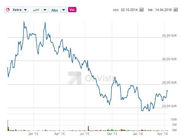 Die nachhaltige Erholung des Aktienkurses von Rocket Internet steht immer noch aus (Screenshot: silicon.de bei Onvista).