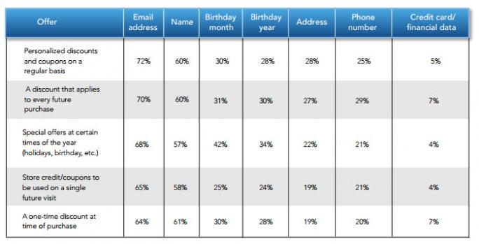 """So bereitwillig geben Nutzer ihre persönlichen Daten preis, um in den Genuss von Vorteilen zu kommen (Bild: """"Mobility, vulnerability and the state of data privacy"""" von SAS)"""