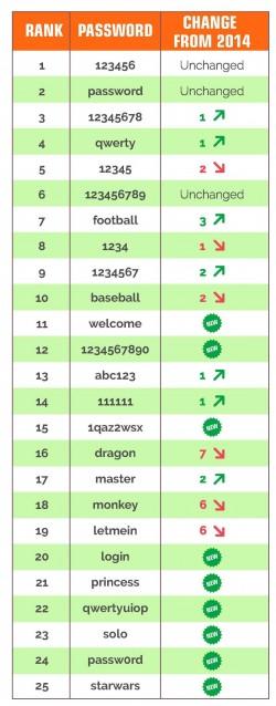 """Liste der am häufigsten verwendeten und damit """"schlimmsten"""" Paswörter im englischen Sprachraum 2015 (Grafik: Splash Data)."""