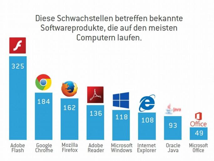 Von den von Stormshield für das Vulnerabilities Barometer untersuchten Programmen wiesen Adobes Flash Player, Google Chrome und Mozilla Firefox die meisten Schwachstellen auf (Grafik: Stormshield)