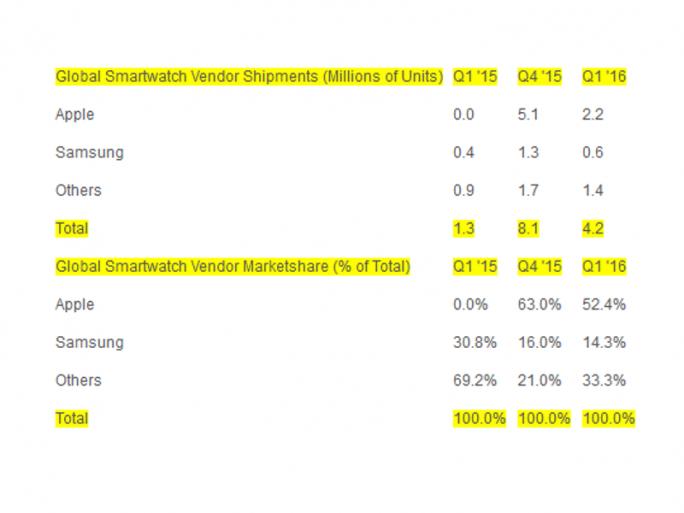 strategy_analytics-smartwatchmarkt (Screenshot: silicon.de)
