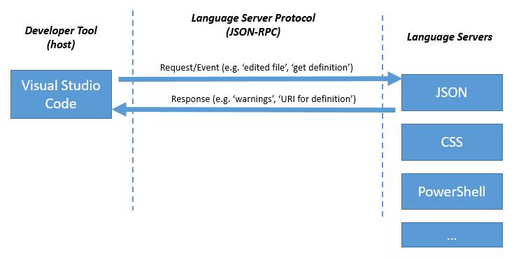 Visual Studio Code unterstützt bereits zahlreiche Programmiersprachen und nutzt dafür für jede Sprache einen eigenen Server. Visual Studio Code spricht für bestimmte Funktionen dann mit diesem Server. (Bild: Microsoft)