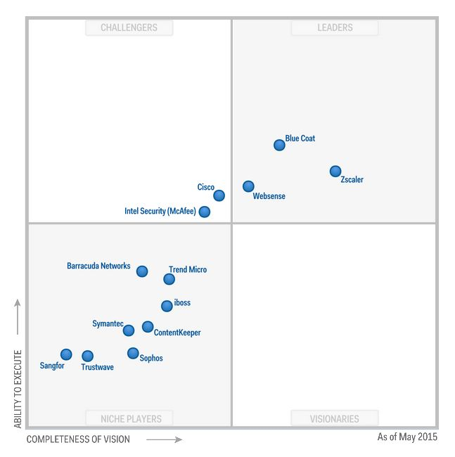 Gartners Magic Quadrant für Web Security Gateways (Stand Mai 2015). (Grafik: Gartner).