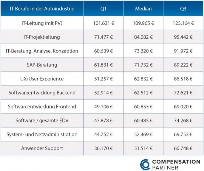 Übersicht über Gehälter für IT-Spezialisten in der Automobilbranche (Grafik: COP CompensationPartner)