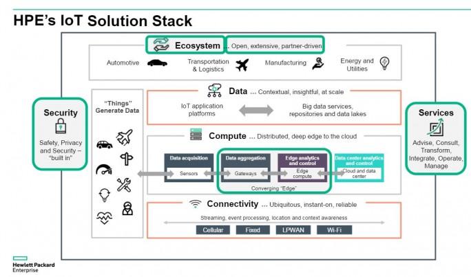 HPE will auch als Hardware-Hersteller von neuen Installationen im Bereich IoT profitieren. So sollen beispielsweise EdgeLine-Server in großen Sensor-Farmen etwa bei der industriellen Fertigung zum Einsatz kommen. (Bild: HPE)
