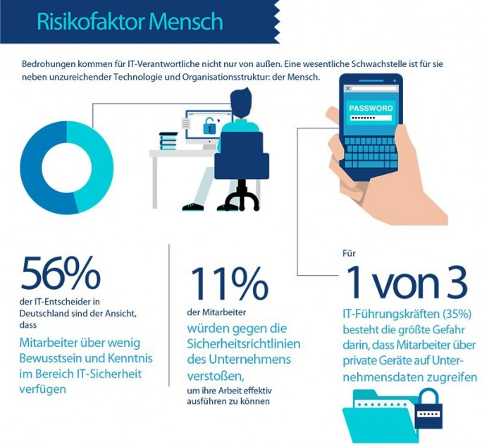IT-Security: Risikofaktor-Mensch Studie VMware (Grafik: VMware)