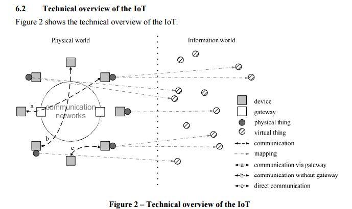 Schematische Darstellung des Internet of Things und die möglichen Verbindungen zwischen, physischen Dingen, Geräten, Gateways und virtuellen Dingen. Durch den Vorschlag der ITU ist zumindest der Begriff IoT klar umrissen. (Bild: ITU)