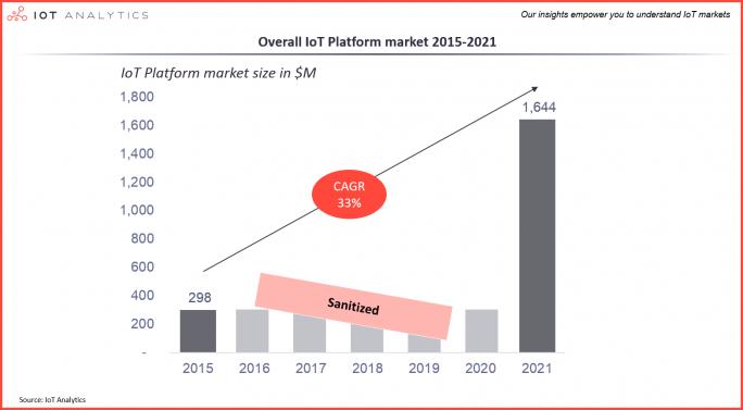 Iot Analytics sagt Iot-Plattformen ein Wachstum von durchschnittlich 33 Prozent jährlich voraus. (Bild: IoT Analytics)