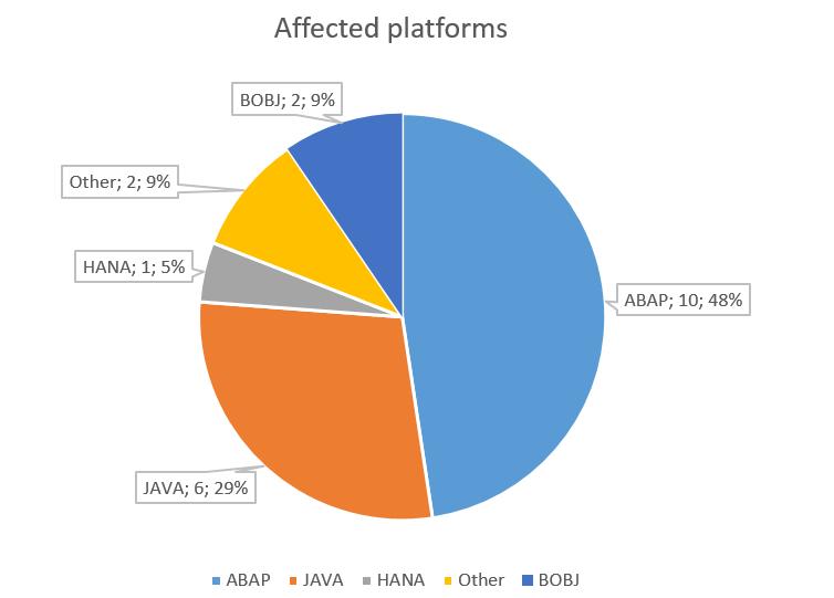Diese Plattformen haben im Juni ein sicherheitsrelevantes Update von SAP bekommen. (Bild: ERPScan)