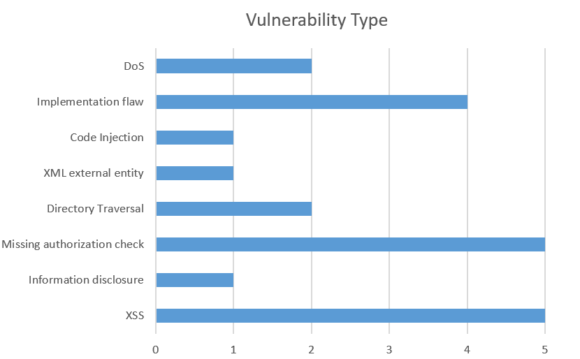 Cross-Site-Scripting und fehlende Authorisierungsprüfung sind in diesem Monat die häufigsten Fehler. Auch falsche Konfigurationen von SAP-Produkten können zu Fehlern führen. (Bild: ERPScan)