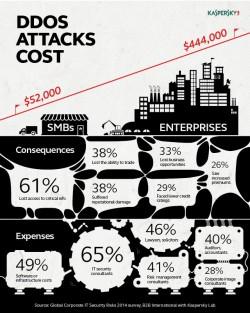 Kosten einer DDos-Attacke werden für Firmen immer größer (Grafik: Kaspersky)