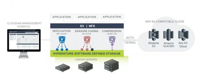 Die von Cloudian stammende objektbasierte Storage-Software im DX8200C ist für große Scale-Out-Deployments gedacht (Grafik: Lenovo).