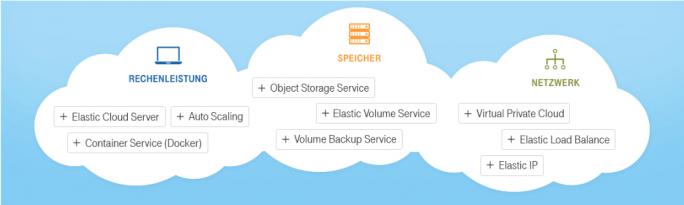 Die Open Telekom Cloud bietet verschiedene Funktionen und Dienste. (Bild: Deutsche Telekom)