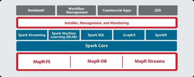 Die verschiedenen Komponenten der MapR-Spark-Distribution, die in erster Linie Funktionen aus der MapR-Plattform integriert. (Bild: MapR)