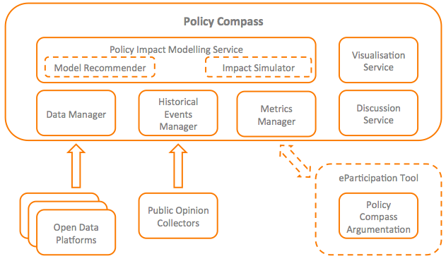 vDie Architektur der Daten-Visualisierungsplattform. (Bild: Policy Compass)