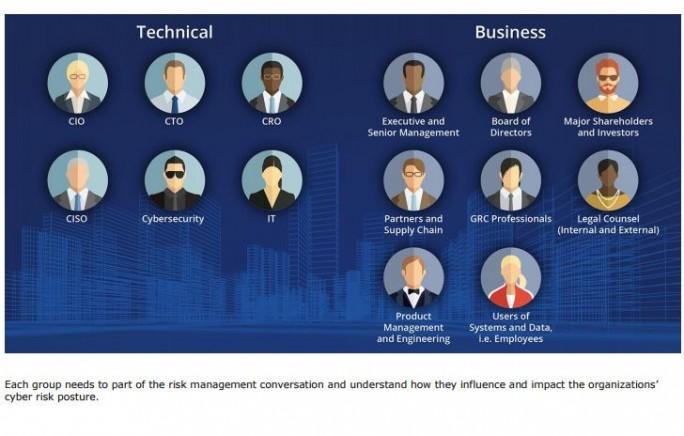 Das RSA-Framework für die Bewertung von Cyber-Risiken liefert eine konsistente Bewertungsgrundlage für das priorisieren von Risiken im Unternehmen. Vor allem aber sorge es idealerweise für einen fortgesetzten Dialog zwischen sämtlichen Stakeholdern. (Bild: RSA)